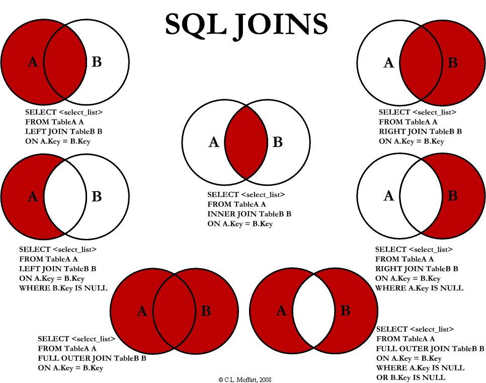 MySQL/MariaDB: Jaký je rozdíl mezi INNER JOIN, LEFT JOIN a RIGHT JOIN? Tady je úžasná vizualizace!