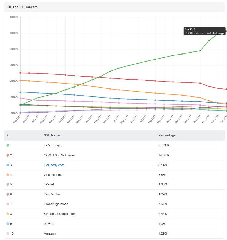 Let's Encrypt je nejpopulárn?jším certifikátem, který ovládl více jak 50 % trhu