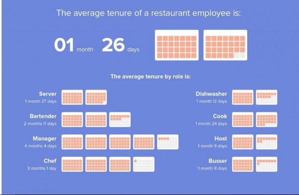 Prumerna delka zamestnani v restauraci necele dva mesice