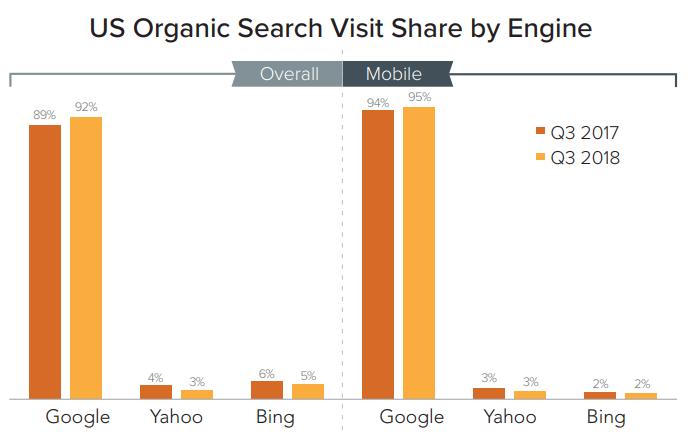 Google vládne v USA vyhledávání a jeho pozice je nejsiln?jší jaká kdy byla