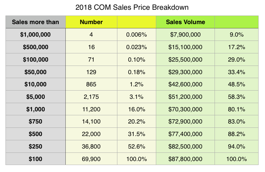 V roce 2018 top 0,1 % .com domén tvo?ilo 29 % z celkové ceny