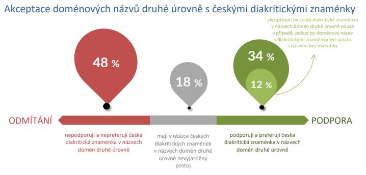 Pr?zkum CZ.NIC op?t ukázal, že v ?esku p?evažuje mezi uživateli spíše negativní postoj k IDN u .cz doménám.