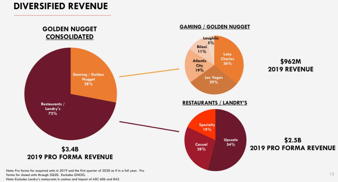 Je libo podíl v kasínech a restauracích? SPAC $FST p?ivede na burzu Fertitta Entertainment