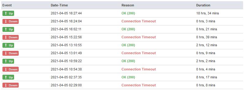 Wedos byl 4 dny pod silnými DDoS útoky, které údajn? p?esahovaly 300 Gbps
